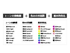 収集した色彩データの分類・集計が可能であること