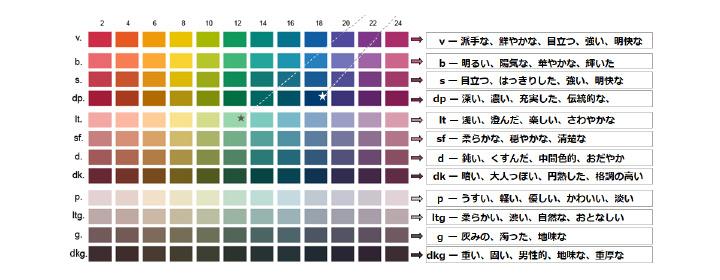 カラーイメージを系統的な配列に関連付けて確認できること。