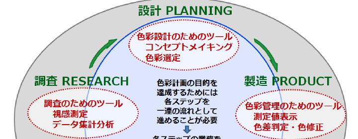 製品製造業務の各ステップをつなぐツール。